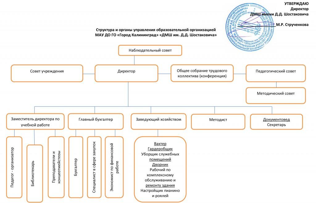 Приложение №1 Структура и органы управления ДМШ им. Д